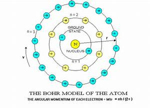 1 2 A Atomic Structure Evolution