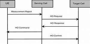 Call Flow Diagram Showing Handovers In Coupled Lte Networks