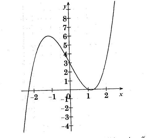 comment trouver une fonction a partir d un graphique