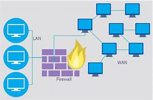 Firewall between LAN and WAN | Computer network diagram ...