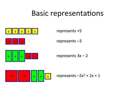 Algebra Tiles Completing The Square by Slide03