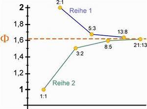 Goldener Schnitt Verhältnis : der goldene schnitt das mysterium der sch nheit dr dr ruben stelzner ~ Watch28wear.com Haus und Dekorationen