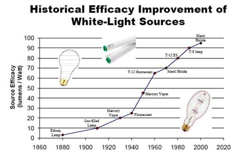 who invented the fluorescent l incandescent light bulb autos post