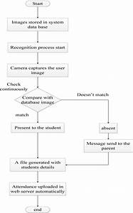 Flow Chart For Attendance Management System
