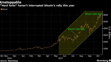 Bitcoin's tumultuous fall has many retail investors evaluating whether to stick with the cryptocurrency—as well as other digital tokens like dogecoin, which began tumbling during musk's recent appearance on saturday night live. Bitcoin falls as it approaches another hard fork