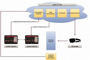 Dtpoland Ar Smart Wiring 4 0  Diagram Of The Cloud Based