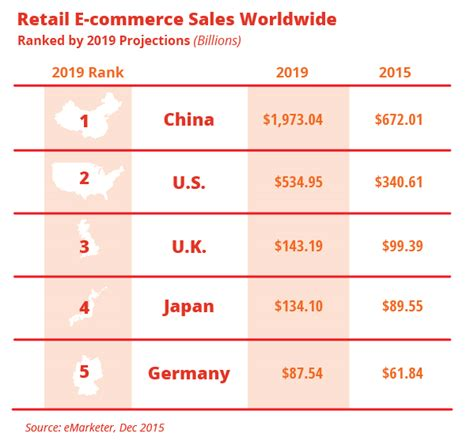China Will Completely Dominate Global E-commerce