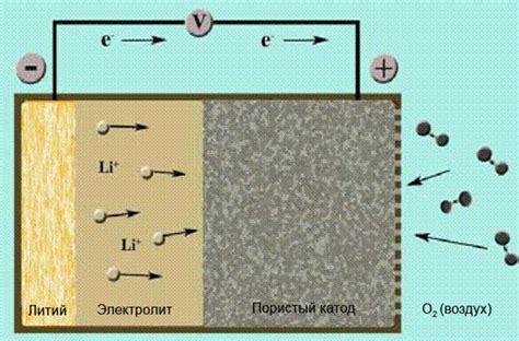 Литиевовоздушная батарея производительность и где используют