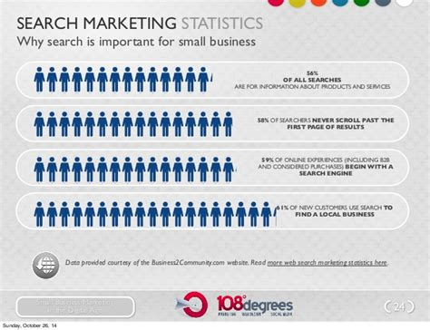 search marketing firm small business marketing in the digital age national