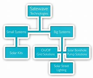 Satewave Technologies P/L » Solar Systems Overview