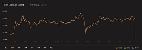At the time the price of bitcoin was hovering around $17,000 according to. Bitcoin Options Put/Call ratio indicates a rise in seller ...