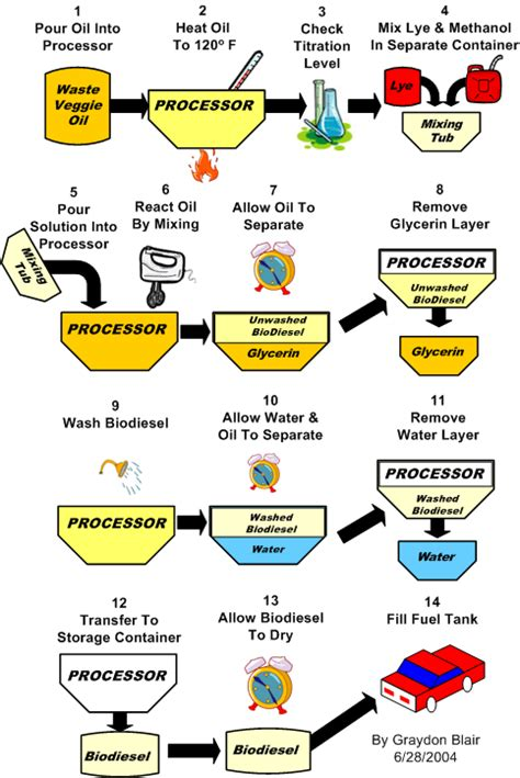 Biofuel Engine Diagram by Going Green With Reuben Biofuels Are A Green Energy Source