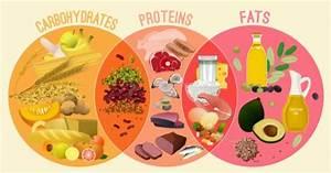 Macronutrient Balance For Ketogenic Diet  Full Guide 2020
