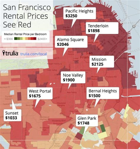 Rental Prices by S F Rents Up More Than 3 Times Higher Than National