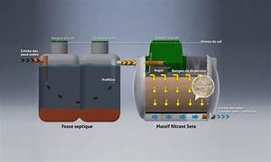 Assainissement Fosse Septique : fosse toutes eaux filtre coco ~ Farleysfitness.com Idées de Décoration