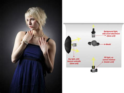 3 point lighting photography canon dlc article print speedlite tip series part 3