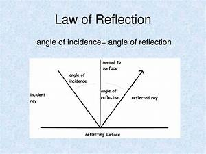 Reflection Definition Laws Of Reflection