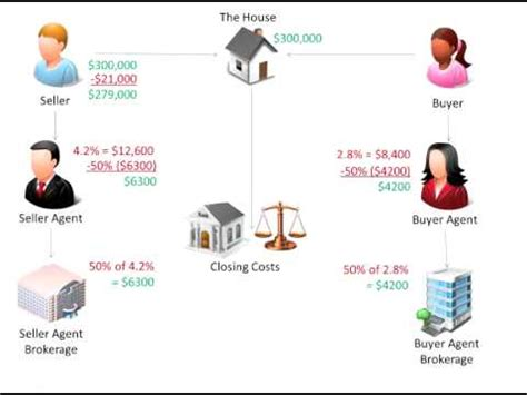 How a Real Estate Transaction Works YouTube