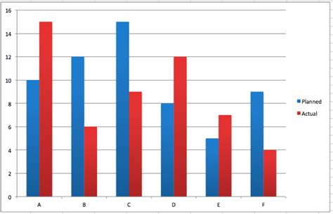 barchart in excel bar chart better evaluation