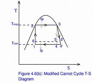 6 A   Ideal Carnot Cycle T