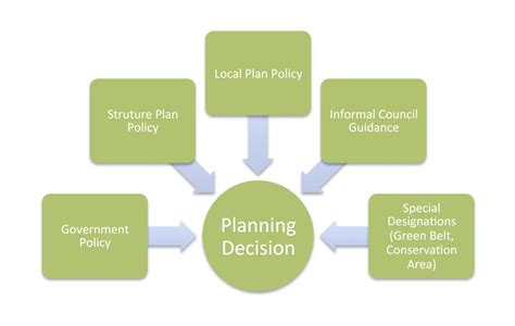 How Planning Decisions are Made