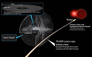 What is the Oort Cloud? - Universe Today