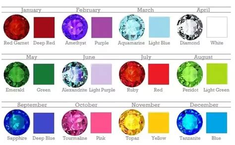 what color represents what are the colors of the birthstones that represent each