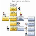 Project Management Plan Planning Schedule Create Tasks