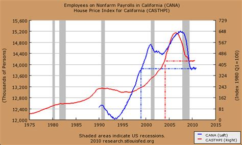Price California by Climateer Investing California Sure As Hell Isn T Going