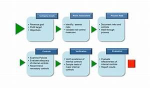 internal audit procedure template - internal audit flowchart flowchart in word