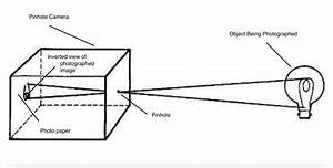 Wiring Diagram For Pinhole Camera