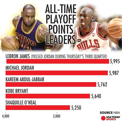siamdunk nba playoffs  time scoring leaders