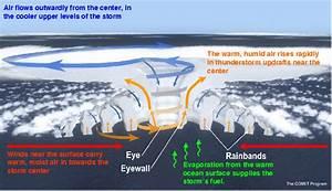 Operational Hurricane Forecasting  U2013 Main Page
