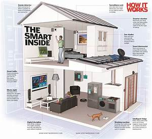 your smart home of the future how it works magazine With how to design a smart home