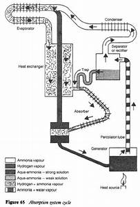 Domestic Absorption System