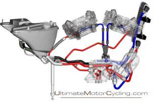 evolution sportster engine diagram evolution auto wiring diagram similiar ultima oil line diagram pumps keywords on evolution sportster engine diagram