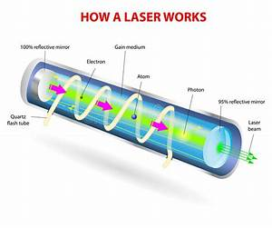 Components Of A Typical Laser Stock Vector