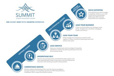 summit leadership development program