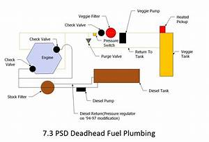 1997 Ford Powerstroke Fuel System Diagram