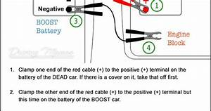How To Jump Start A Car   Connect Jumper Cables Printable