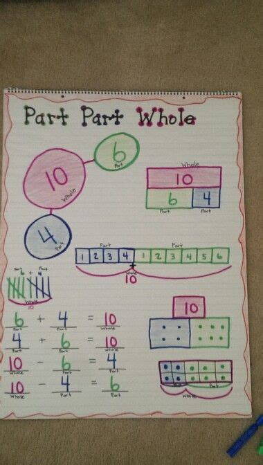 Part Part Whole Anchor Chart  My Pins  Pinterest  Anchor Charts, Math And Math Anchor Charts
