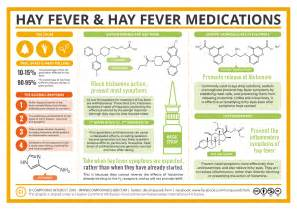 ... - The Chemistry of Hay Fever – How Do Hay Fever Medications Work Hay Fever