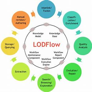 Linked Data Lifecycle Supported By Lodflow