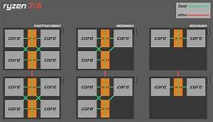 Ryzen Block Diagram Showing 4 4  3 3 And 2 2   Amd