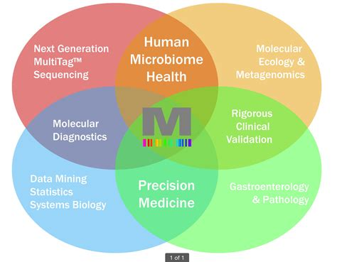 Microbiome R&D and Business Collaboration Forum - Metabiomics