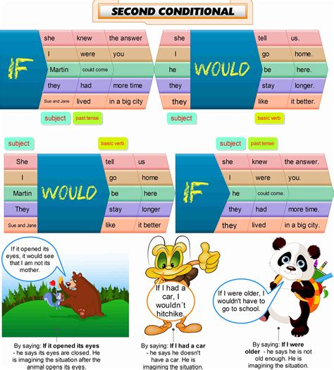 How To Teach Second Conditional  Games To Learn English  Games To Learn English