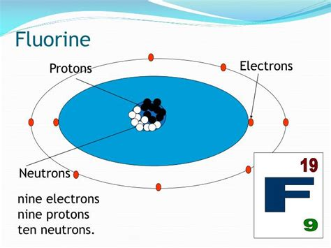 Number Of Protons In Fluorine by Ppt Atomic Structure Powerpoint Presentation Id 6415669