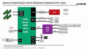 Amd X570 Chipset Blockdiagram Surfaces - Specs