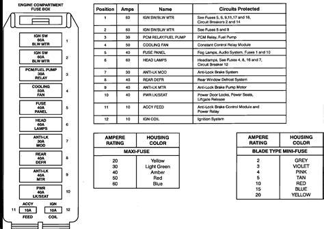 Ford Taurus Penger Fuse Box Auto Diagram