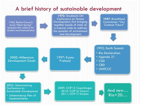 history  sustainable